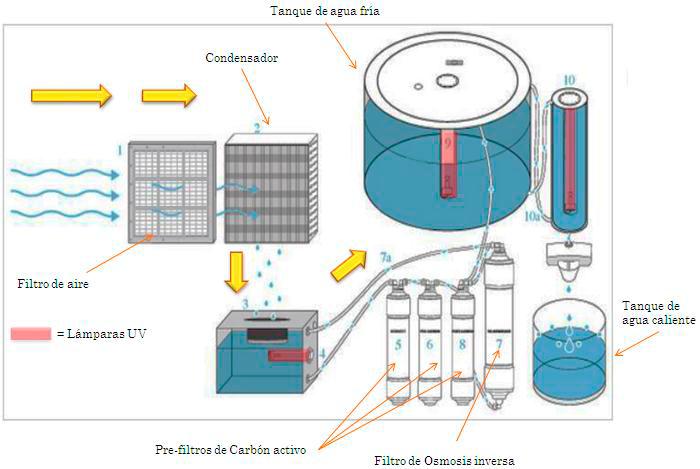casas-prefabricadad-con-generador-de-agua
